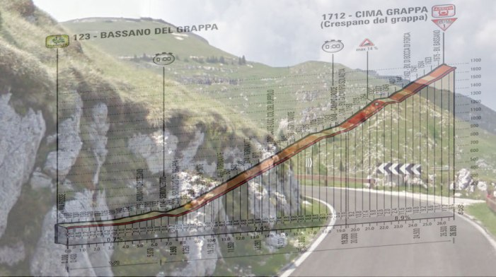 La cima del Grappa fa capolineo dietro una curva della 'Strada Giardino' e, in trasparenza, l'altimetria della diciannovesima tappa (Street View)