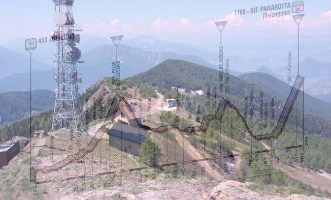 panorama dalla cima del monte Panarotta e, in trasparenza, l'altimetria della diciottesima tappa (www.bergersworld.at)