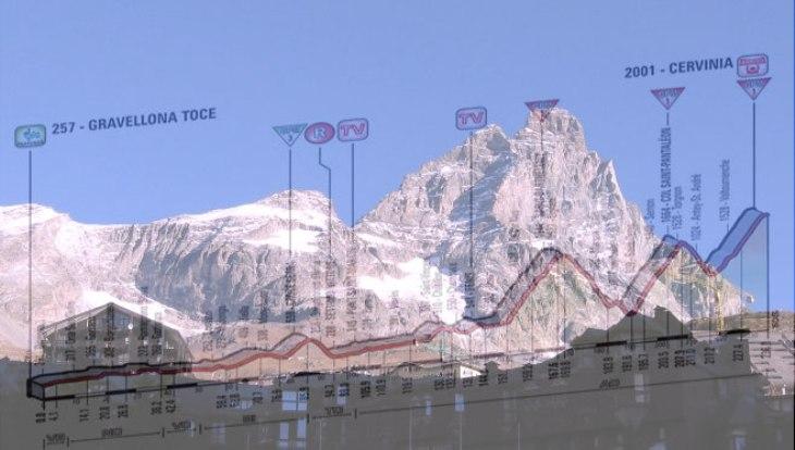 Il Cervino visto da Cervina e, in trasparenza, l'altimetria della diciannovesima tappa del Giro 2015 (brucefamilyinprovence.files.wordpress.com)