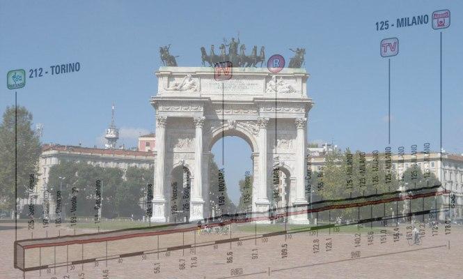L'Arco della Pace di Milano sullo sfondo di Corso Sempione e, in trasparenza, l'altimetria della ventunesima tappa del Giro 2015 (www.fotoeweb.it)