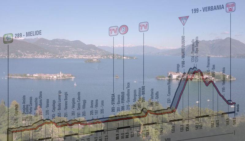 Il Golfo Borromeo, Verbania (sullo sfondo) e, in trasparenza, l'altimetria della diciottesima tappa del Giro 2015 (www.isolelagomaggiore.com)