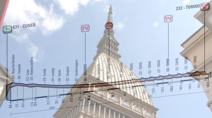 La Mole Antonelliana e, in trasparenza, l'altimetria della ventunesima tappa del Giro 2016 (www.thegastrojob.com)