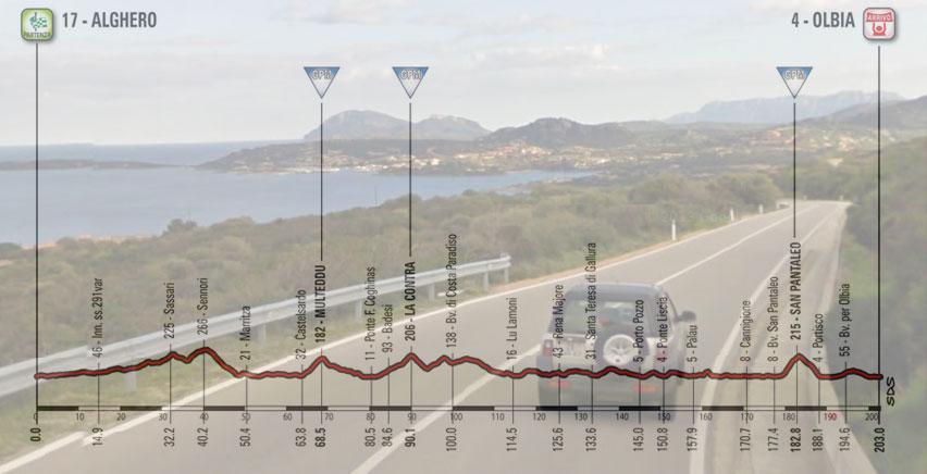 Porto Rotondo vista dalla discesa di San Pantaleo e, in trasparenza, l'altimetria della prima tappa del Giro 2017 (Google Street View)