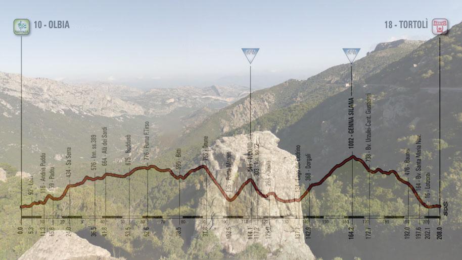 Uno degli scorci che si possono ammirare durante la lunga salita alla Genna Silana e, in trasparenza, l'altimetria della seconda tappa del Giro 2017 (Google Street View)