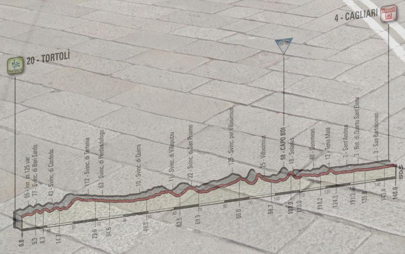 Il lastricato del rettilineo d'arrivo di Via Roma a Cagliari e, in trasparenza, l'altimetria della terza tappa del Giro 2017