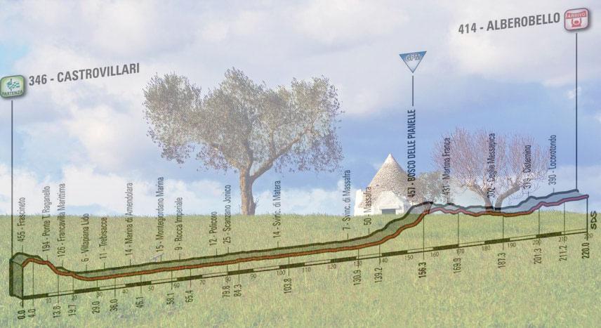 Uno dei caratteristici trulli della Valle d'Itria e, in trasparenza, l'altimetria della settima tappa del Giro 2017 (foto di sfondo di Pinella Chionnu, govalleditria.it)