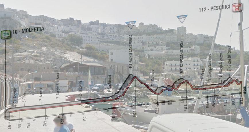 Vista su Peschici dal porto e, in trasparenza, l'altimetria dell'ottava tappa del Giro 2017 (Google Street View)