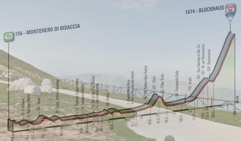 Scorcio panoramico dalla cima del Blockhaus e, in trasparenza, l'altimetria della nona tappa del Giro 2017 (Google Street View)