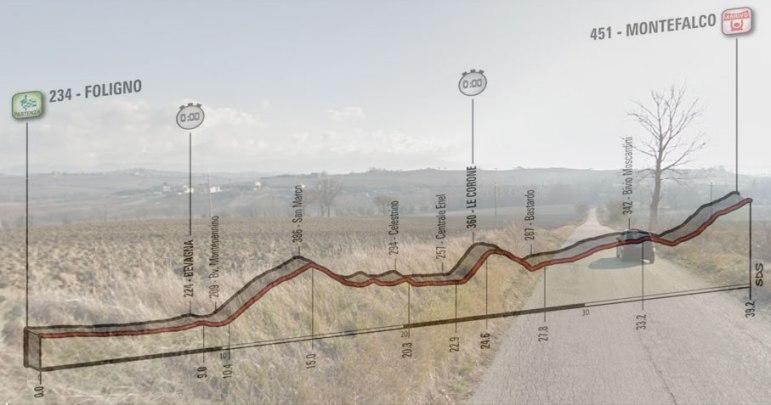 Le colline del Sagrantino vista da una delle strada che saranno percorse durante la cronometro e, in trasparenza, l'altimetria della decima tappa del Giro 2017 (Google Street View)