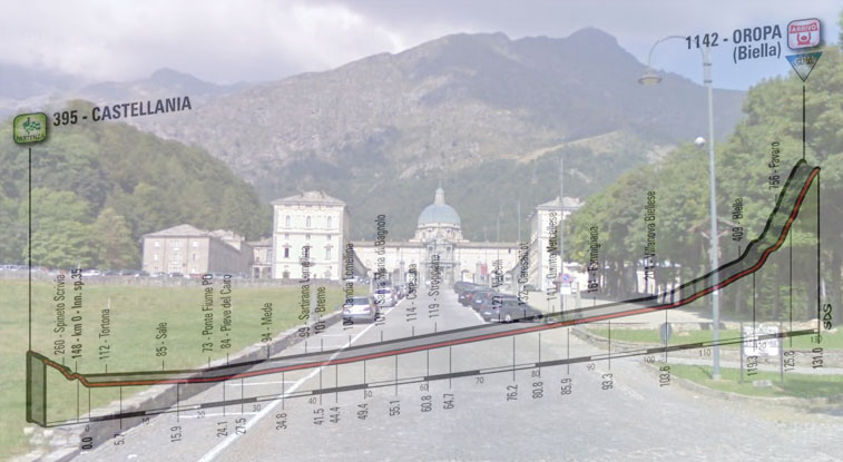 Il santuario di Oropa visto dal rettilineo d'arrivo e in trasparenza, l'altimetria della tredicesima tappa del Giro 2017 (Google Street View)