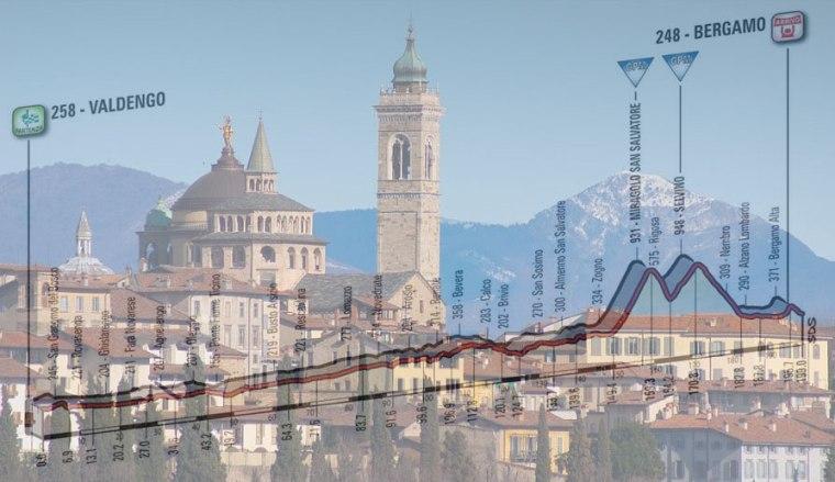 Bergamo Alta e, in trasparenza, l'altimetria della quattordicesima tappa del Giro 2017 (news.fidelityhouse.eu)