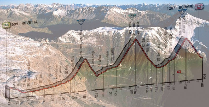 Il versante altoatesino dello Stelvio e, in trasparenza, l'altimetria della quindicesima tappa del Giro 2017 (www.altoadigeinnovazione.it)
