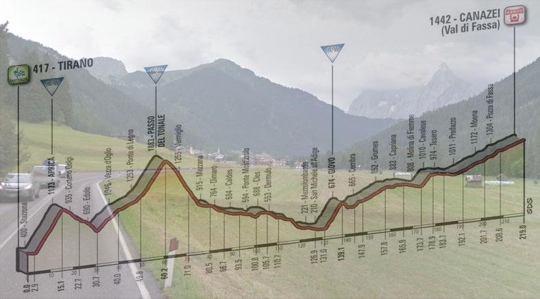 La conca di Canazei con le Dolomiti sullo sfondo e, in trasparenza, l'altimetria della diciassettesima tappa del Giro 2017 (Google Street View)