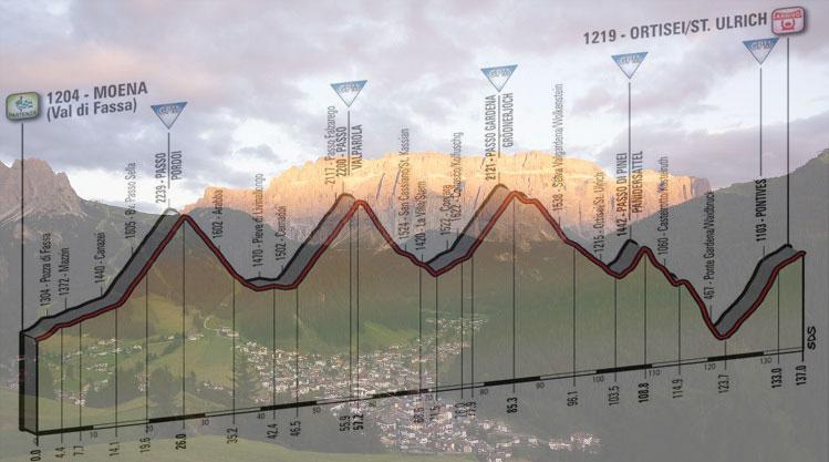 Il Gruppo del Sella visto dalla Val Gardena al momento dell'enrosadira e, in trasparenza, l'altimetria della diciottesima tappa del Giro 2017 (www.garni-astrid.com)