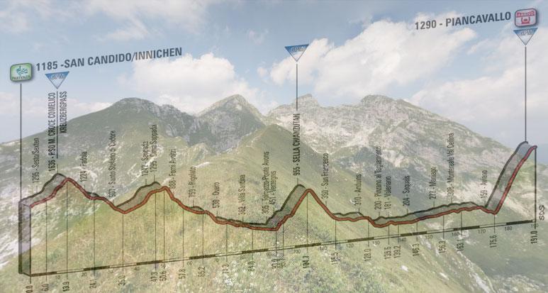 Il massiccio del Monte Cavallo e, in trasparenza, l'altimetria della diciannovesima tappa del Giro 2017 (Google Street View)