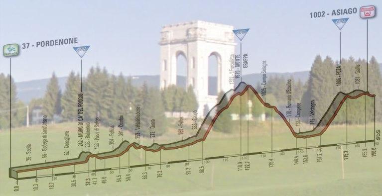 Il sacrario del Leiten ad Asiago e, in trasparenza, l'altimetria della ventesima tappa del Giro 2017 (Google Street View)