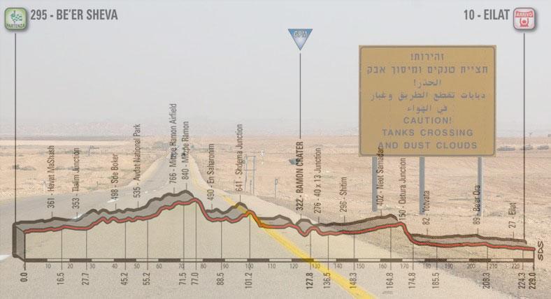 La strada che attraversa il deserto del Negev, in trasparenza, l'altimetria della terza tappa del Giro 2018 (www.earthtrekkers.com)