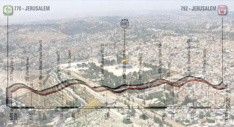 Gerusalemme vista dall'areeo e, in trasparenza, l'altimetria della prima tappa del Giro 2018 (www.timesofisrael.com)
