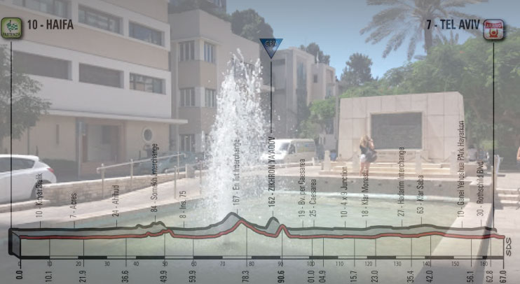 Il Founders Monument di Tel Aviv e, in trasparenza, l'altimetria della seconda tappa del Giro 2018 (foto Pavel Sinitcyn)