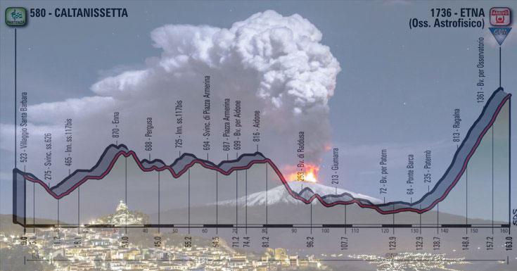 L'Etna in eruzione e, in trasparenza, l'altimetria della sesta tappa del Giro 2018 (www.corriere.it)