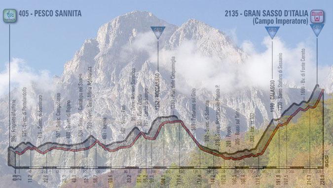 Il Corno Grande, massima elevazione del massiccio del Gran Sasso, e, in trasparenza, l'altimetria della nona tappa del Giro 2018 (wikipedia)