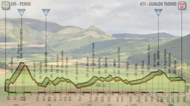 L'altopiano di Colfiorito, e, in trasparenza, l'altimetria della decima tappa del Giro 2018 (www.fieitalia.com)