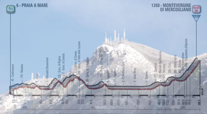 La cima innevata del Monte Partenio e, in trasparenza, l'altimetria dell'ottava tappa del Giro 2018 (Panoramio)