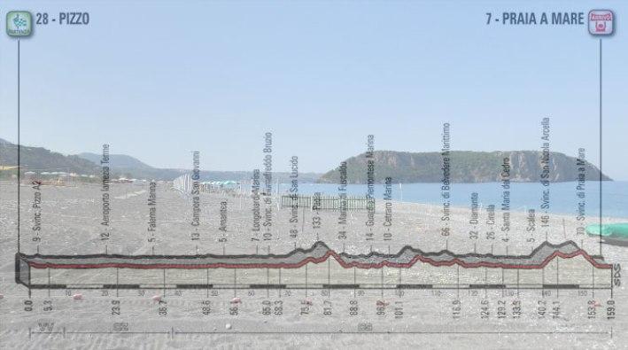 La spiaggia di Praia a Mare e, in trasparenza, l'altimetria della settima tappa del Giro 2018 (Google Street View)