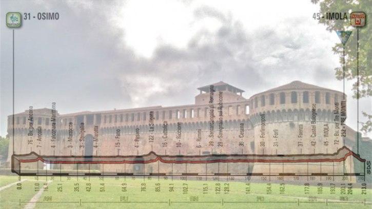 La rocca sforzesca di Imola e, in trasparenza, laltimetria della 12a tappa del Giro 2018 (foto panoramio)
