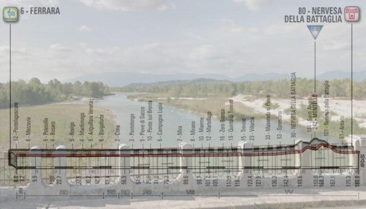 Il fiume Piave visto dal Ponte della Priula e, in trasparenza, l'altimetria della tredicesima tappa del Giro 2018 (Google Street View)