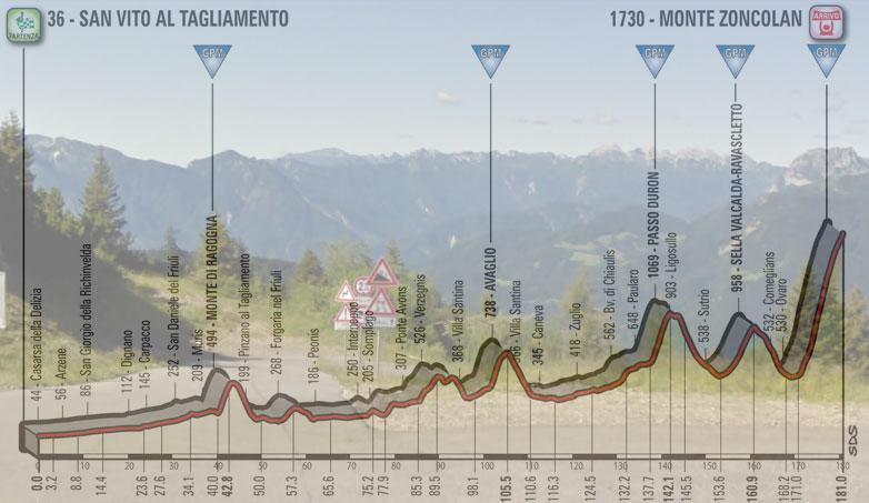 Vista panoramica dalla cima della salita dello Zoncolan e, in trasparenza, l'altimetria della quattordicesima tappa del Giro 2018 (Google Street View)