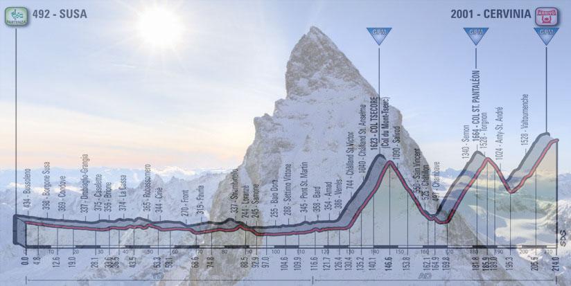 La cuspide del Cervino vista da vicino e, in trasparenza, l'altimetria della ventesima tappa del Giro 2018 (Google Street View)