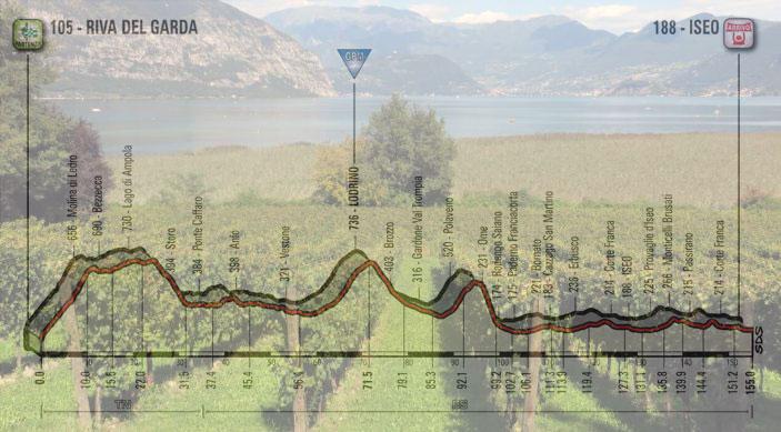Vigneti della Franciacorta con vista sul lago d'Iseo e, in trasparenza, l'altimetria della diciassettesima tappa del Giro 2018 (www.hellotaste.it)