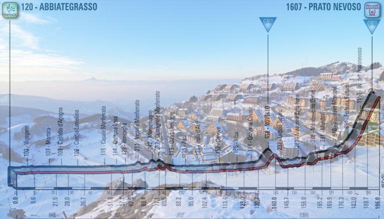 Spettacolare panorama invernale di Pratonevoso con il Monviso sullo sfondo e, in trasparenza, l'altimetria della diciottesima tappa del Giro 2018 (www.pratonevoso.com)