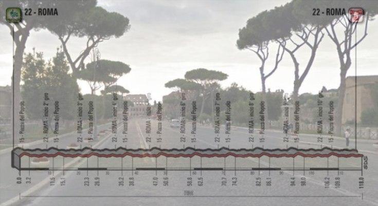 Via dei Fori Imperiali e, in trasparenza, l'altimetria della ventunesima tappa del Giro 2018 (Google Street View)
