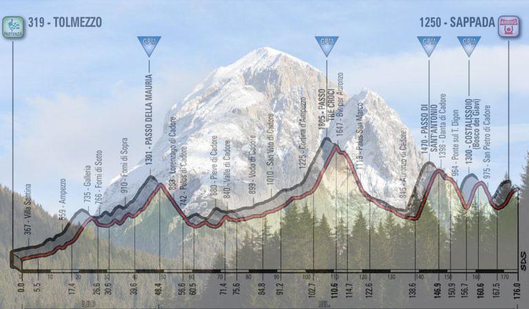 Il Peralba, la montagna soprastante Sappada sulla quale ha le sue sorgenti il fiume Piave e, in trasparenza, l'altimetria della quindicesima tappa del Giro 2018 (escursioni-nelle-dolomiti.it)