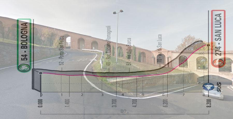 """La famigerata """"curva delle Orfanelle"""" e, in trasparenza, l'altimetria della prima tappa del Giro 2019 (Google Street View)"""