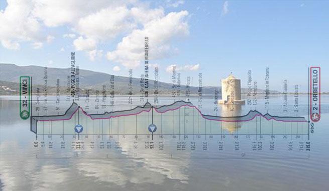 Un suggestivo scorcio della laguna di Orbetello e, in trasparenza, l'altimetria della terza tappa del Giro 2019 (www.wwf.it)