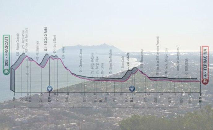 Vista panoramica su Terracina e sul promontorio del Circeo dal tempio di  Giove Anxur e, in trasparenza, l'altimetria della quinta tappa del Giro 2019 (www. tripadvisor.com)