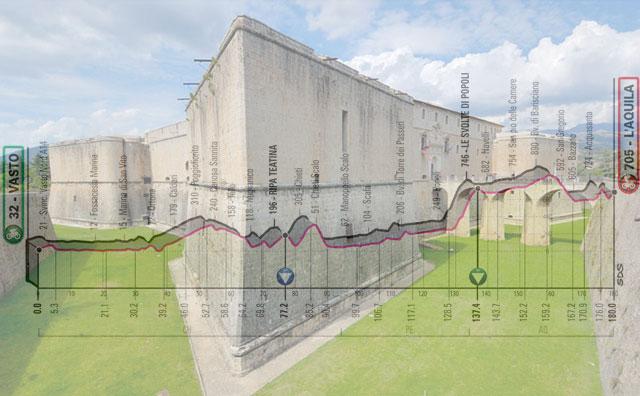 Il Forte Spagnolo dell'Aquila e, in trasparenza, l'altimetria della settima tappa del Giro 2019 (viaggi.fidelityhouse.eu)