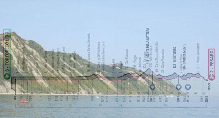 Il promontorio del Monte San Bartolo e, in trasparenza, l'altimetria dell'ottava tappa del Giro 2019 (www.tripadvisor.it)