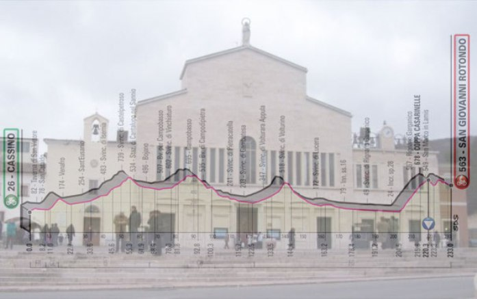 Il vecchio santuario di San Giovanni Rotondo e, in trasparenza, l'altimetria della sesta tappa del Giro 2019 (www.turismovieste.it)