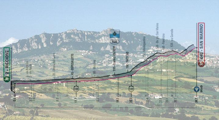 Il Monte Titano e, in trasparenza, l'altimetria della nona tappa del Giro 2019 (wikipedia)