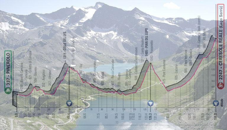 Il lago Serrù (sullo sfondo) e, in trasparenza, l'altimetria della 13a tappa del Giro d'Italia 2019 (wikipedia)