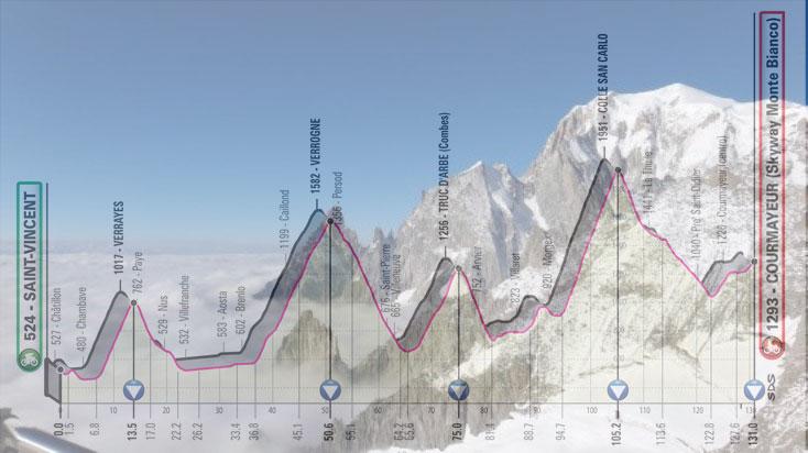 La cima del Monte Bianco, in trasparenza, l'altimetria della 14a tappa del Giro d'Italia 2019 (Triapdvisor)