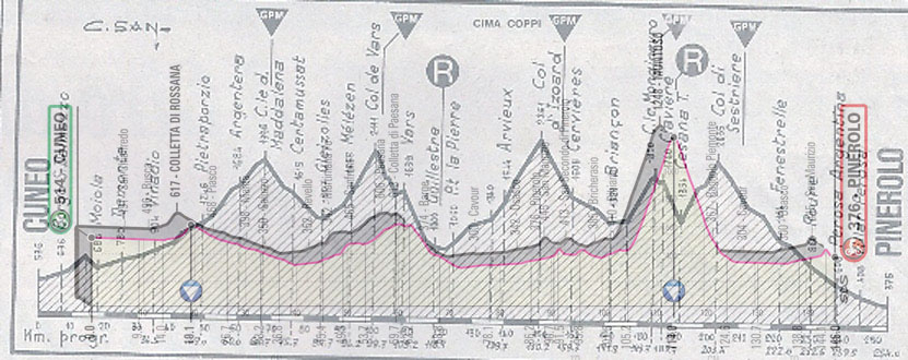 L'altimetria storica della Cuneo-Pinerolo, e, in trasparenza, l'altimetria della versione 2019