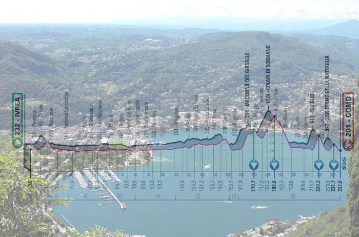 Panorama su Como da Brunate, in trasparenza, l'altimetria della 15a tappa del Giro d'Italia 2019 (www.comoeilsuolago.it)