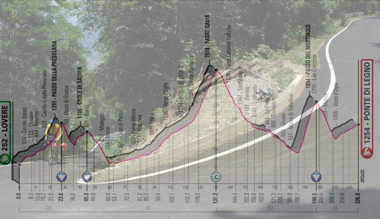 Un ripido tornante del Mortirolo e, in trasparenza, laltimetria della 16a tappa del Giro 2019 (www.caidongo.it)