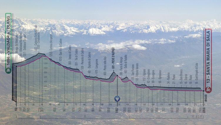 Le Dolomiti e la pianura veneta viste dall'aereo e, in trasparenza, l'altimetria della 18° tappa del Giro 2019 (www.verticalmente.net)