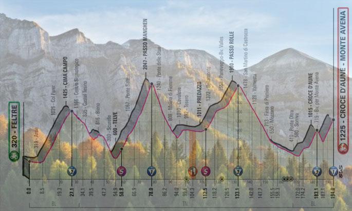 Le Vette Feltrine e, in trasparenza, l'altimetria della ventesima tappa del Giro 2019 (www.sanmartino.com)
